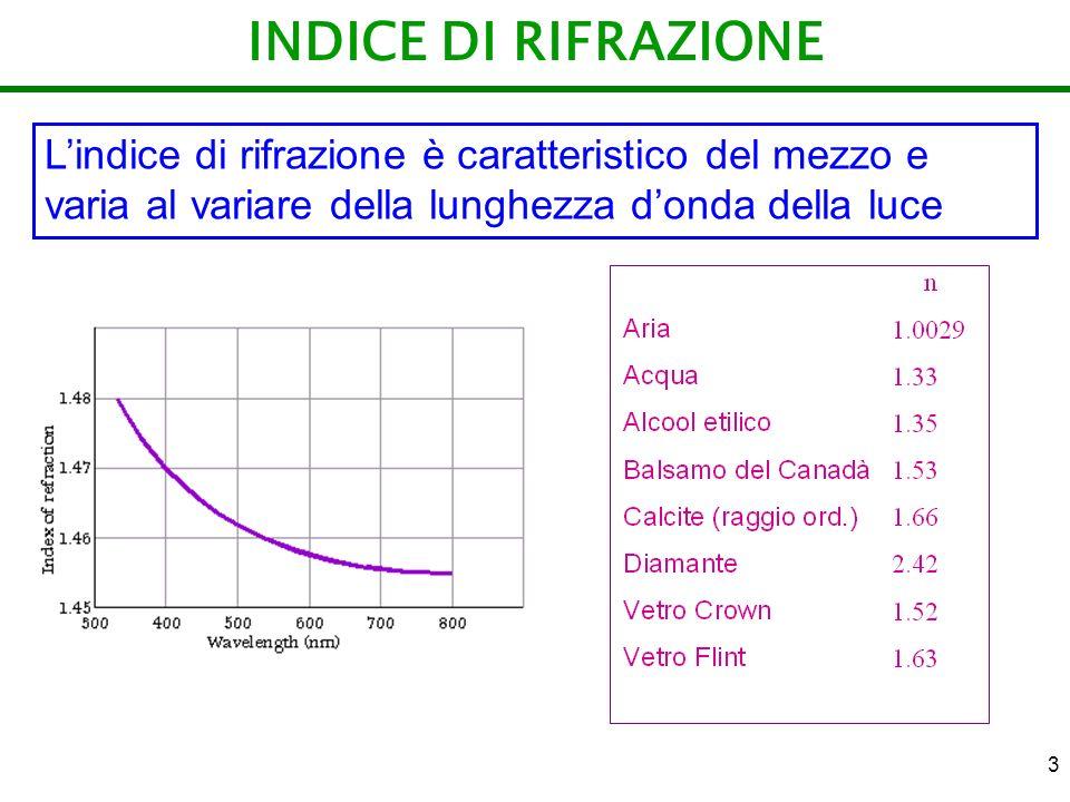 3 INDICE DI RIFRAZIONE Lindice di rifrazione è caratteristico del mezzo e varia al variare della lunghezza donda della luce