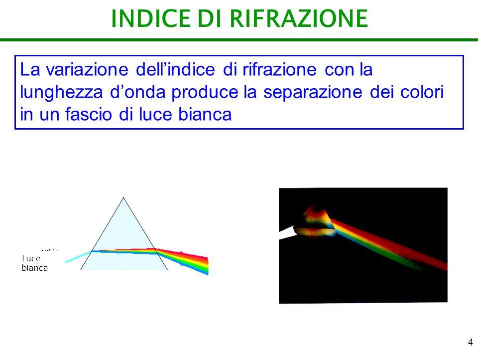 4 INDICE DI RIFRAZIONE La variazione dellindice di rifrazione con la lunghezza donda produce la separazione dei colori in un fascio di luce bianca Luc