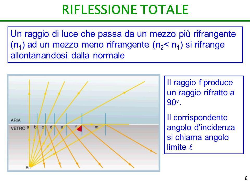 8 RIFLESSIONE TOTALE Un raggio di luce che passa da un mezzo più rifrangente (n 1 ) ad un mezzo meno rifrangente (n 2 < n 1 ) si rifrange allontanando