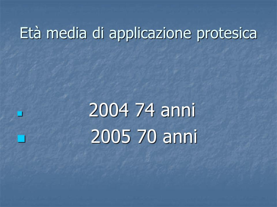 Età media di applicazione protesica 2004 74 anni 2004 74 anni 2005 70 anni 2005 70 anni