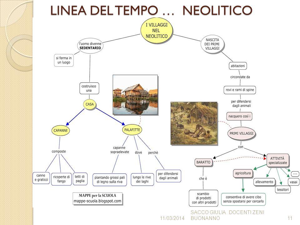 LINEA DEL TEMPO … NEOLITICO 11/03/2014 SACCO GIULIA DOCENTI ZENI BUONANNO11
