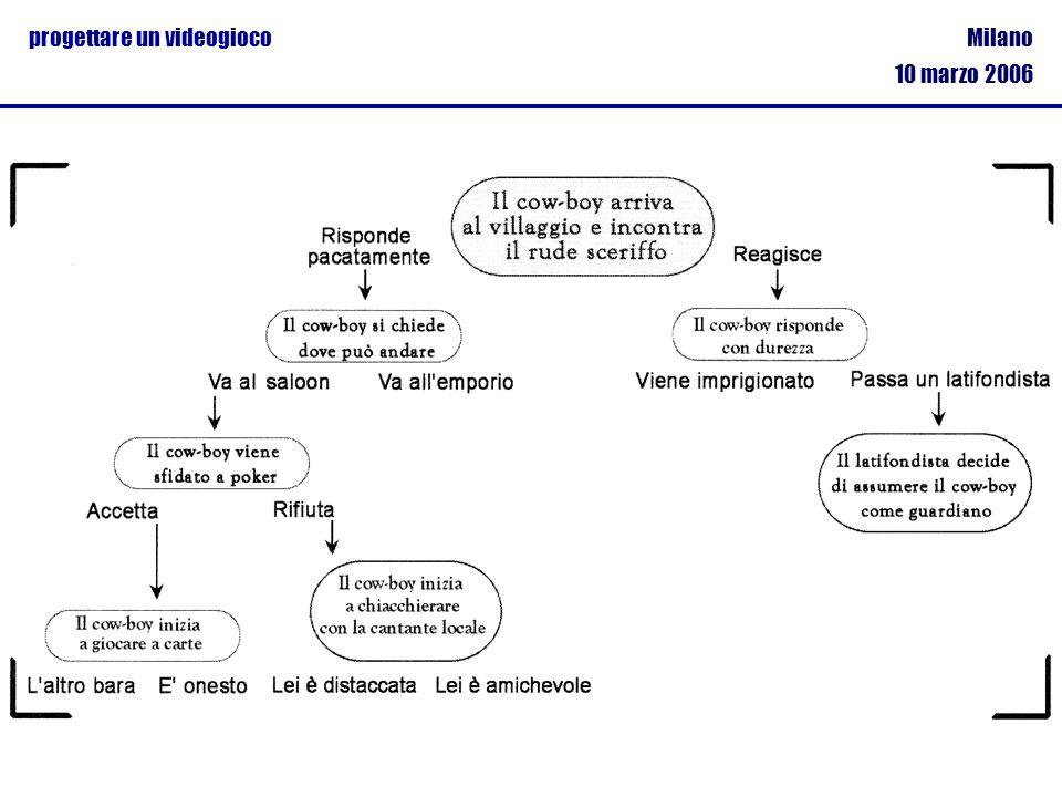 Milano 10 marzo 2006 progettare un videogioco