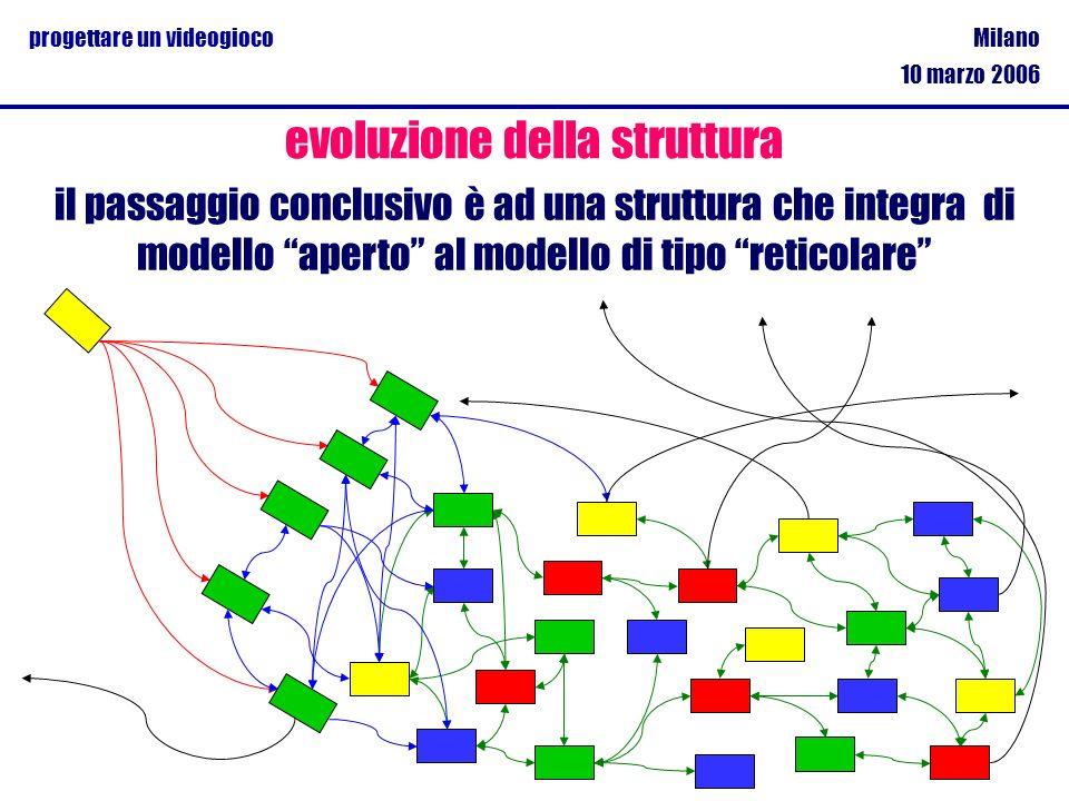 Milano 10 marzo 2006 progettare un videogioco evoluzione della struttura il passaggio conclusivo è ad una struttura che integra di modello aperto al m
