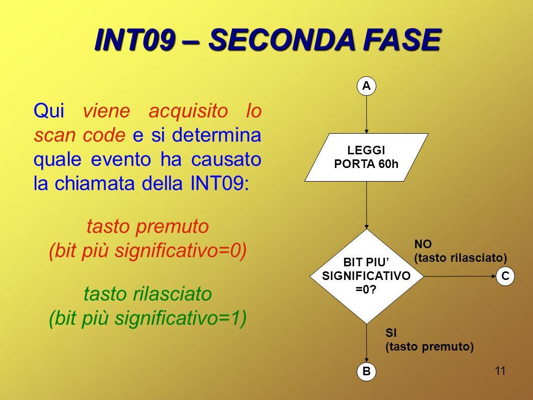 11 INT09 – SECONDA FASE Qui viene acquisito lo scan code e si determina quale evento ha causato la chiamata della INT09: tasto premuto (bit più significativo=0) tasto rilasciato (bit più significativo=1) LEGGI PORTA 60h BIT PIU SIGNIFICATIVO =0.