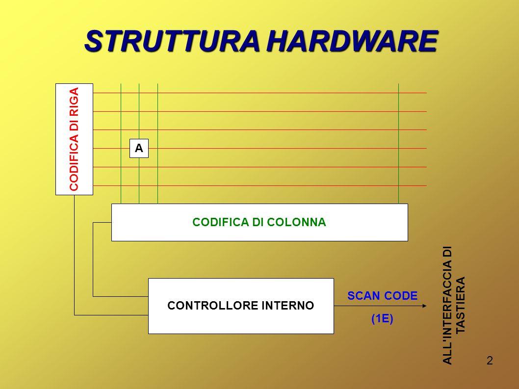 2 STRUTTURA HARDWARE CODIFICA DI RIGA CODIFICA DI COLONNA A CONTROLLORE INTERNO SCAN CODE (1E) ALL INTERFACCIA DI TASTIERA
