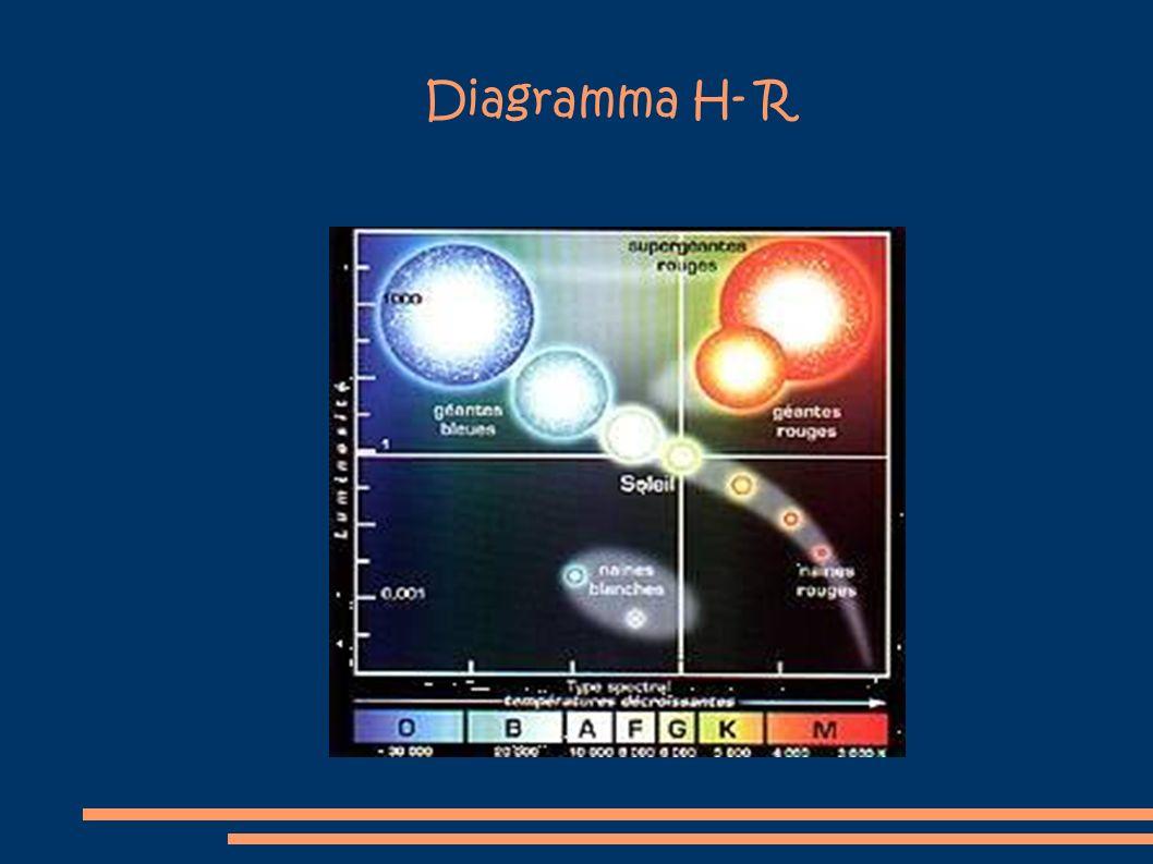 Diagramma H- R