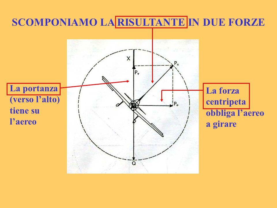 SCOMPONIAMO LA RISULTANTE IN DUE FORZE La portanza (verso lalto) tiene su laereo La forza centripeta obbliga laereo a girare
