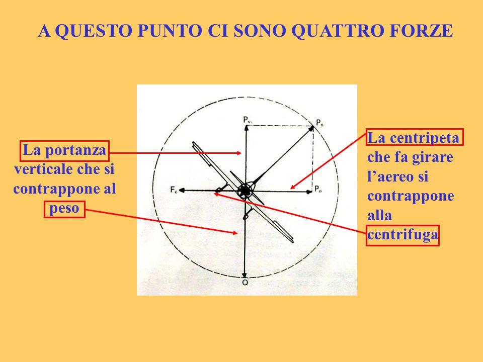 A QUESTO PUNTO CI SONO QUATTRO FORZE La portanza verticale che si contrappone al peso La centripeta che fa girare laereo si contrappone alla centrifug
