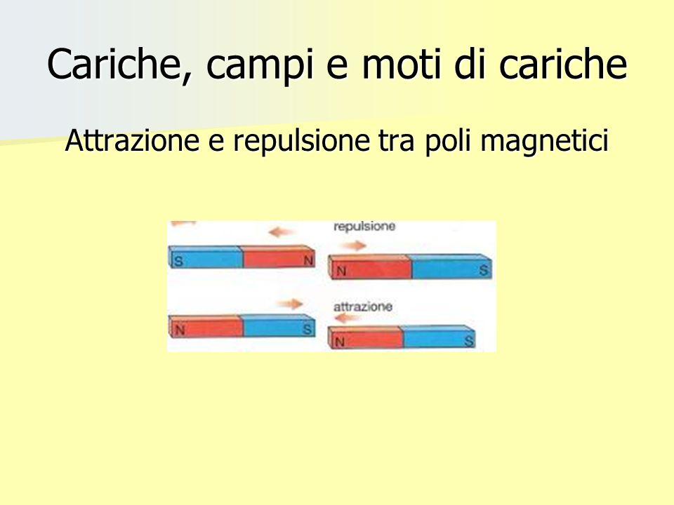 Cariche, campi e moti di cariche Attrazione e repulsione tra poli magnetici