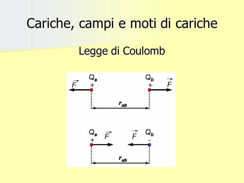 Cariche, campi e moti di cariche Un caso particolare è quello in cui E e B sono perpendicolari tra loro ed entrambi perpendicolari al moto della carica: in tale situazione la forza elettrica e quella magnetica hanno la stessa direzione per cui si raggiunge una situazione di equilibrio se tali forze posseggono verso opposto e moduli uguali: q E = q v B, con la velocità della particella che prenderà il valore: v = E/B.
