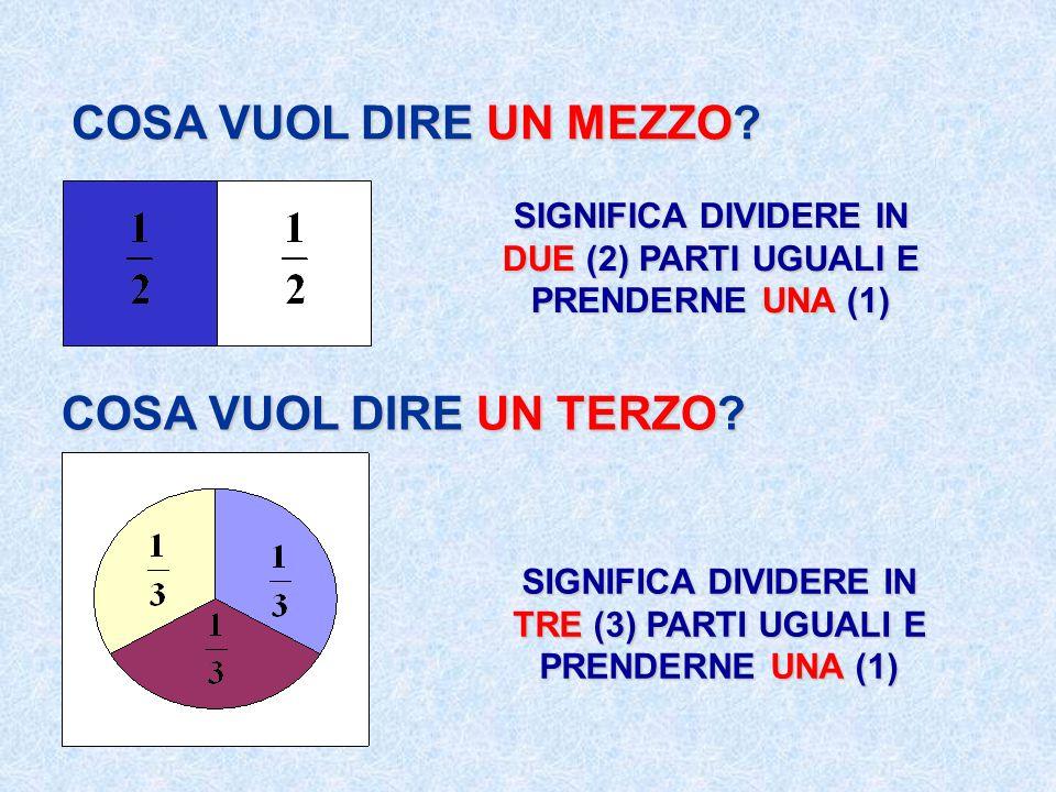COSA VUOL DIRE UN MEZZO? COSA VUOL DIRE UN TERZO? SIGNIFICA DIVIDERE IN DUE (2) PARTI UGUALI E PRENDERNE UNA (1) SIGNIFICA DIVIDERE IN TRE (3) PARTI U