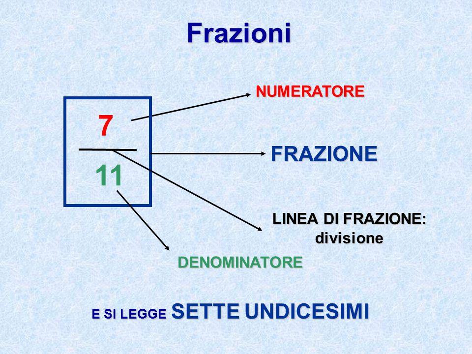 Frazioni 7 11 NUMERATORE DENOMINATORE FRAZIONE LINEA DI FRAZIONE: divisione E SI LEGGE SETTE UNDICESIMI