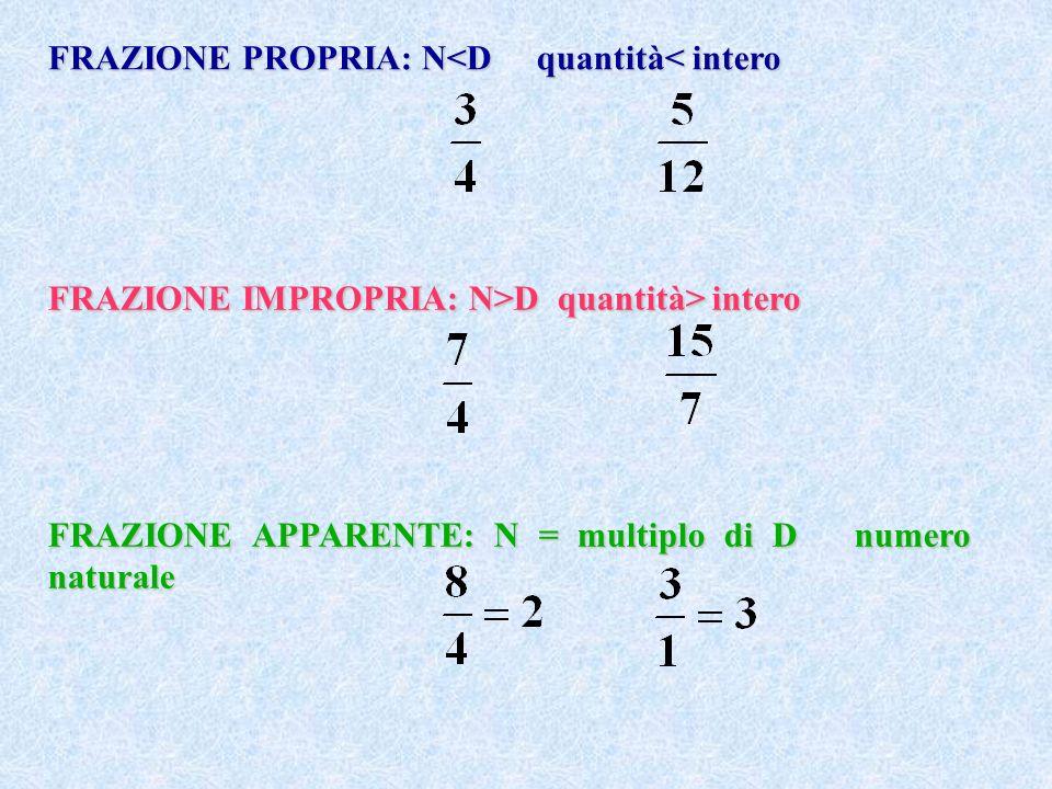FRAZIONE PROPRIA: N<D quantità< intero FRAZIONE IMPROPRIA: N>D quantità> intero FRAZIONE APPARENTE: N = multiplo di D numero naturale