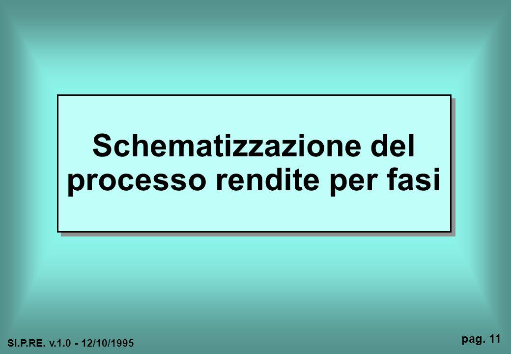 Schematizzazione del processo rendite per fasi SI.P.RE. v.1.0 - 12/10/1995 pag. 11