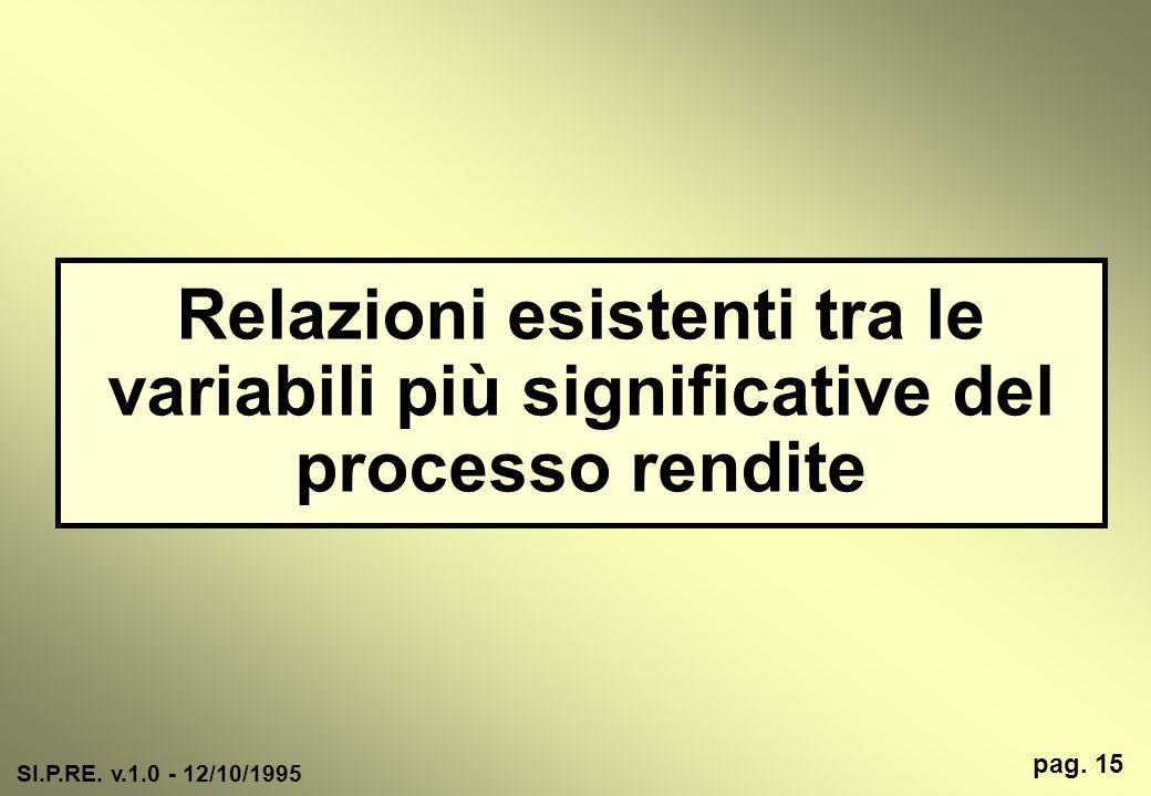 Relazioni esistenti tra le variabili più significative del processo rendite SI.P.RE. v.1.0 - 12/10/1995 pag. 15