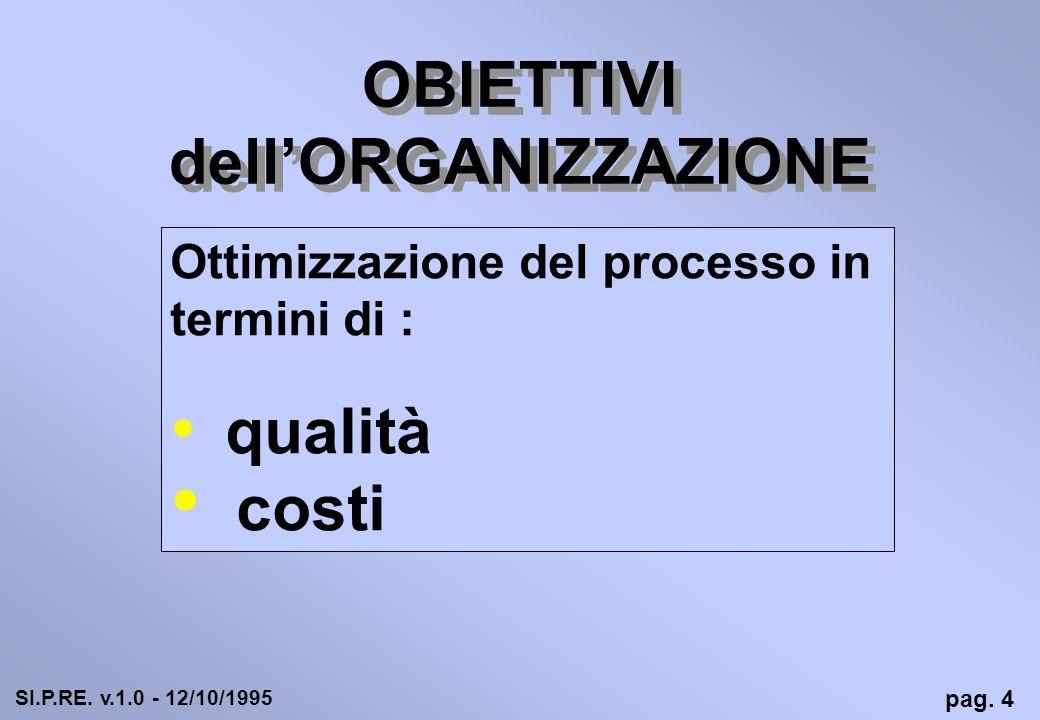 OBIETTIVI dellORGANIZZAZIONE Ottimizzazione del processo in termini di : qualità costi pag. 4 SI.P.RE. v.1.0 - 12/10/1995