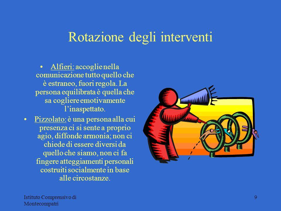 Istituto Comprensivo di Montecompatri 9 Rotazione degli interventi Alfieri: accoglie nella comunicazione tutto quello che è estraneo, fuori regola. La