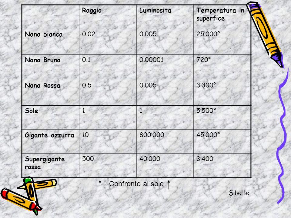 RaggioLuminositaTemperatura in superfice Nana bianca0.020.00525000° Nana Bruna0.10.00001720° Nana Rossa0.50.0053300° Sole115500° Gigante azzurra108000