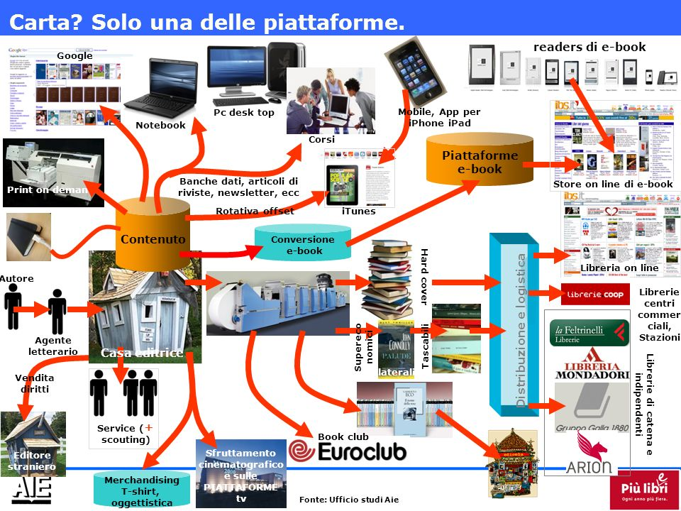 Autore Service ( + scouting) Agente letterario Collaterali Book club Contenuto Print on demand Supereco nomici Tascabili Hard cover Piattaforme e-book Distribuzione e logistica Google Pc desk top Notebook Corsi Banche dati, articoli di riviste, newsletter, ecc readers di e-book Librerie di catena e indipendenti Libreria on line Store on line di e-book Conversione e-book Carta.
