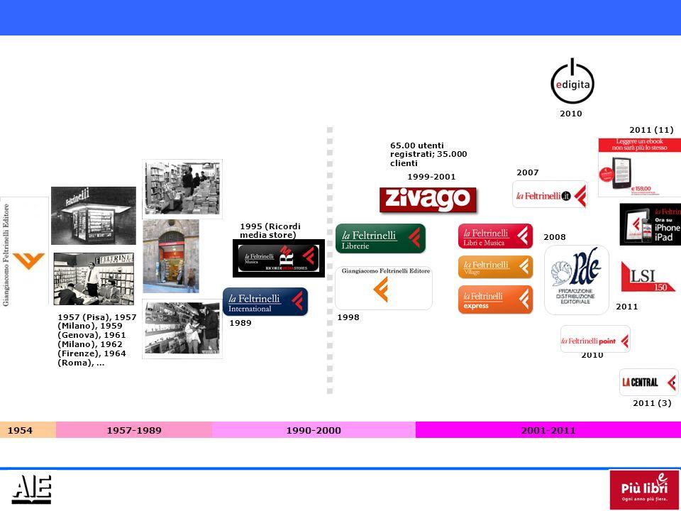 19541957-1989 1957 (Pisa), 1957 (Milano), 1959 (Genova), 1961 (Milano), 1962 (Firenze), 1964 (Roma), … 1989 1995 (Ricordi media store) 1998 65.00 utenti registrati; 35.000 clienti 1999-2001 1990-20002001-2011 2010 2007 2011 (11) 2010 2008 2011 (3) 2011