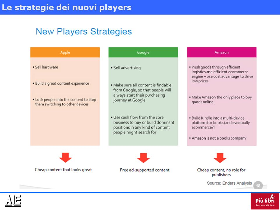 Le strategie dei nuovi players