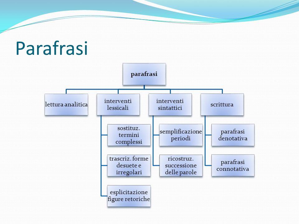Parafrasi parafrasi lettura analitica interventi lessicali sostituz. termini complessi trascriz. forme desuete e irregolari esplicitazione figure reto
