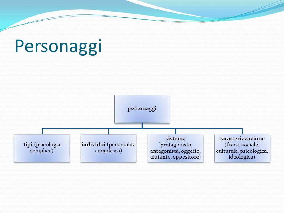Personaggi personaggi tipi (psicologia semplice) individui (personalità complessa) sistema (protagonista, antagonista, oggetto, aiutante, oppositore)