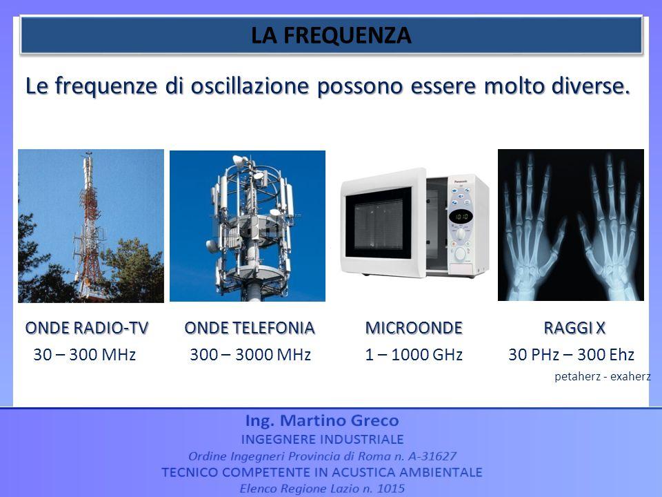 ONDE RADIO-TV ONDE TELEFONIA MICROONDE RAGGI X 30 – 300 MHz 300 – 3000 MHz 1 – 1000 GHz 30 PHz – 300 Ehz petaherz - exaherz