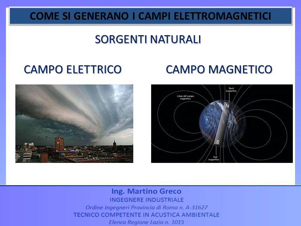 SORGENTI NATURALI CAMPO ELETTRICO CAMPO MAGNETICO