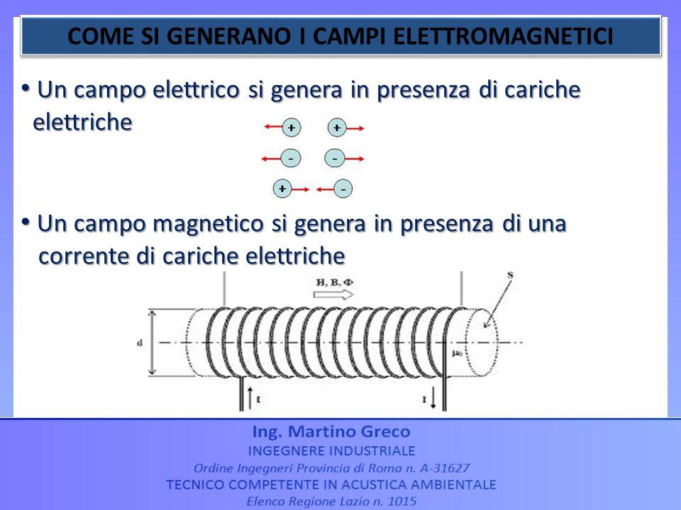 Un campo elettrico si genera in presenza di cariche Un campo elettrico si genera in presenza di cariche elettriche elettriche Un campo magnetico si ge