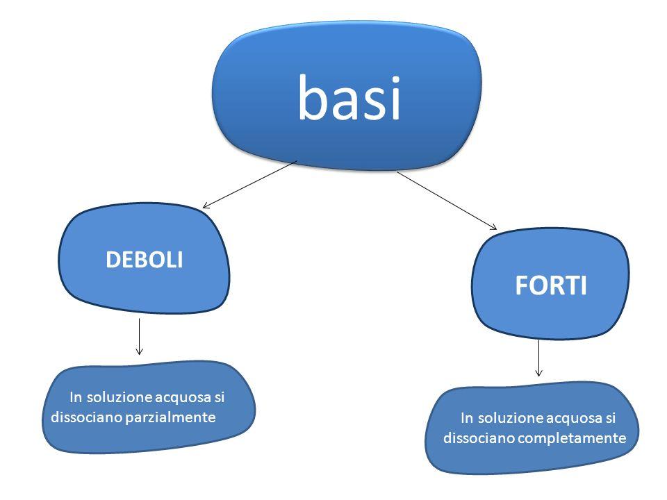 basi basi DEBOLI FORTI In soluzione acquosa si dissociano parzialmente In soluzione acquosa si f dissociano completamente