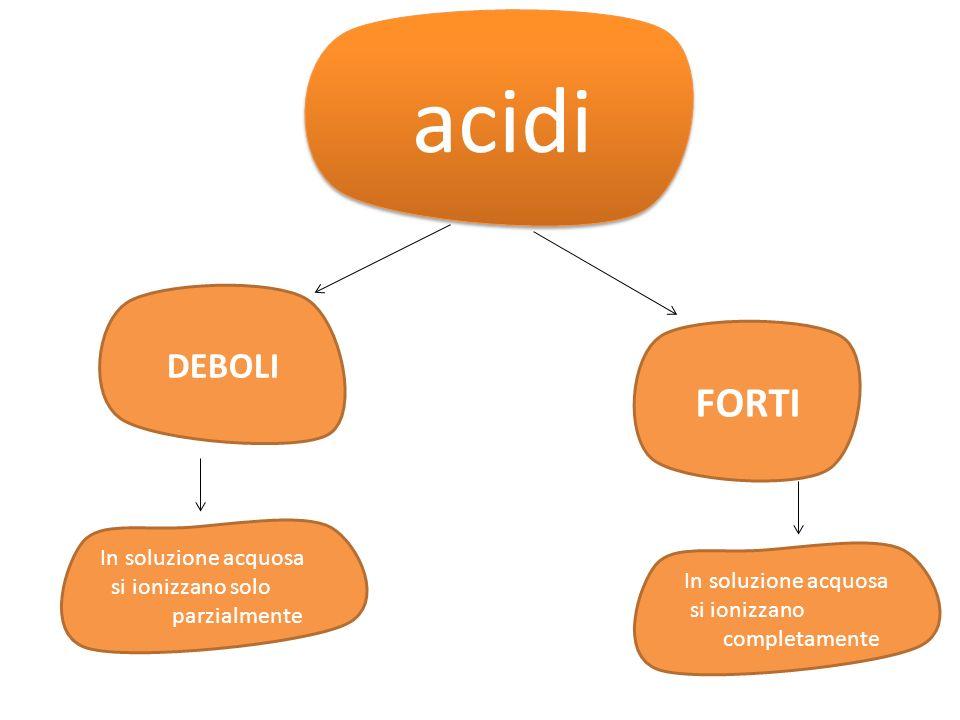 acidi acidi DEBOLI FORTI In soluzione acquosa si ionizzano solo parzialmente In soluzione acquosa si ionizzano completamente