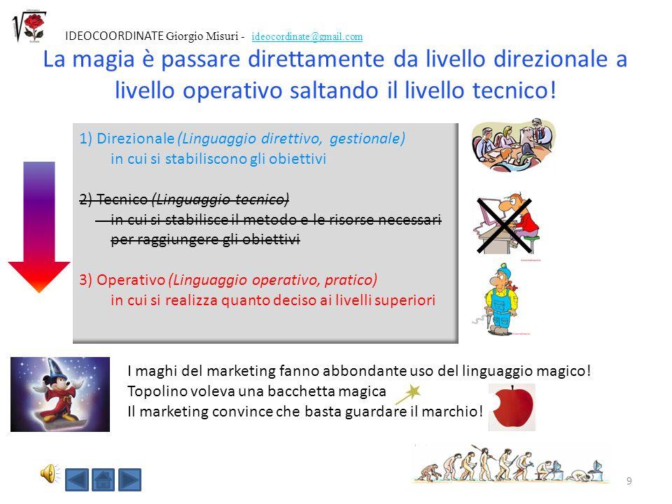 9 IDEOCOORDINATE Giorgio Misuri - ideocordinate@gmail.com La magia è passare direttamente da livello direzionale a livello operativo saltando il livello tecnico.