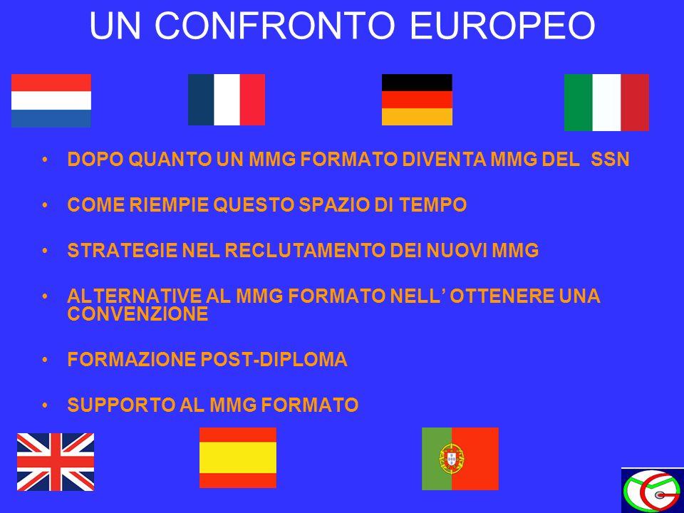 UN CONFRONTO EUROPEO DOPO QUANTO UN MMG FORMATO DIVENTA MMG DEL SSN COME RIEMPIE QUESTO SPAZIO DI TEMPO STRATEGIE NEL RECLUTAMENTO DEI NUOVI MMG ALTERNATIVE AL MMG FORMATO NELL OTTENERE UNA CONVENZIONE FORMAZIONE POST-DIPLOMA SUPPORTO AL MMG FORMATO