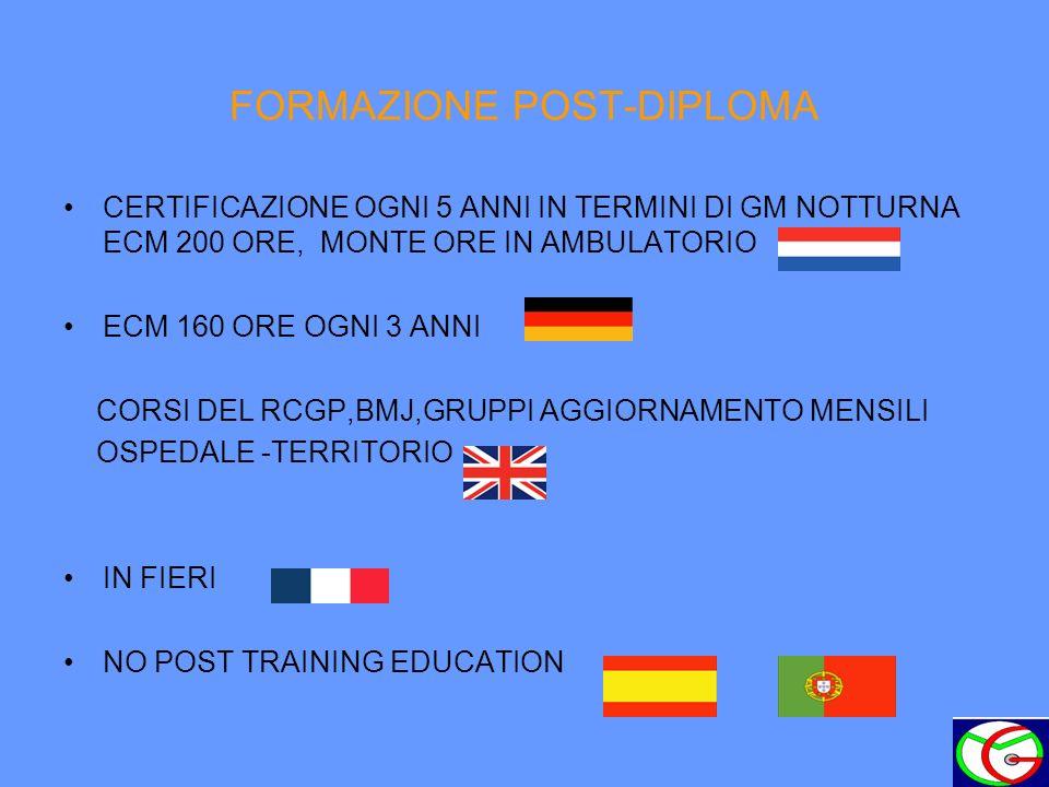 FORMAZIONE POST-DIPLOMA CERTIFICAZIONE OGNI 5 ANNI IN TERMINI DI GM NOTTURNA ECM 200 ORE, MONTE ORE IN AMBULATORIO ECM 160 ORE OGNI 3 ANNI CORSI DEL RCGP,BMJ,GRUPPI AGGIORNAMENTO MENSILI OSPEDALE -TERRITORIO IN FIERI NO POST TRAINING EDUCATION