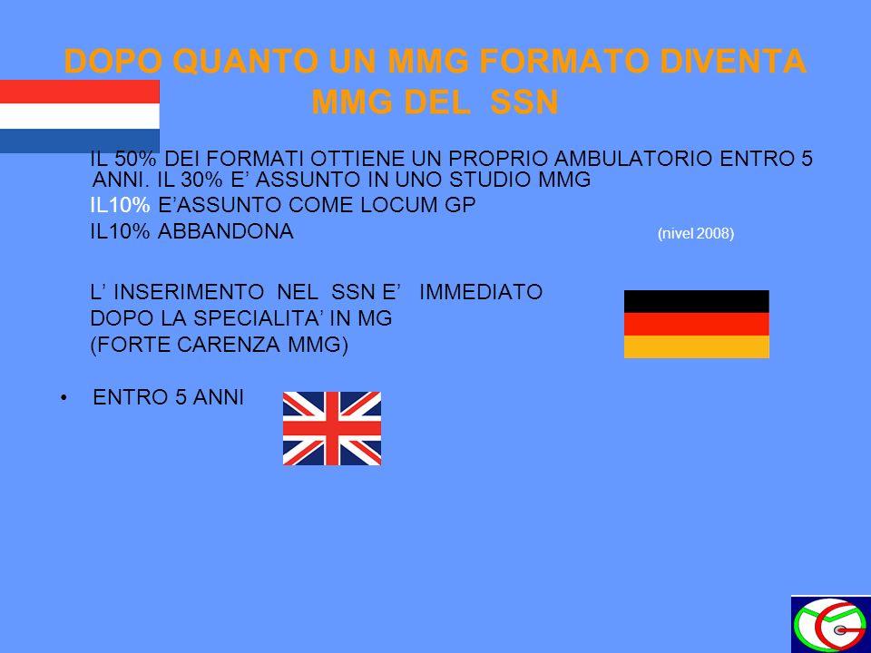 DOPO QUANTO UN MMG FORMATO DIVENTA MMG DEL SSN IN MEDIA DOPO 8-10 ANNI DALLA SPECIALITA IN MG VARIABILE IN BASE A LEGISLAZIONE REGIONALE (1-10 ANNI) ORA INGRESSO PRESSOCHE IMMEDIATO IN BASE A COLLOQUIO ED ESAME REGIONALE