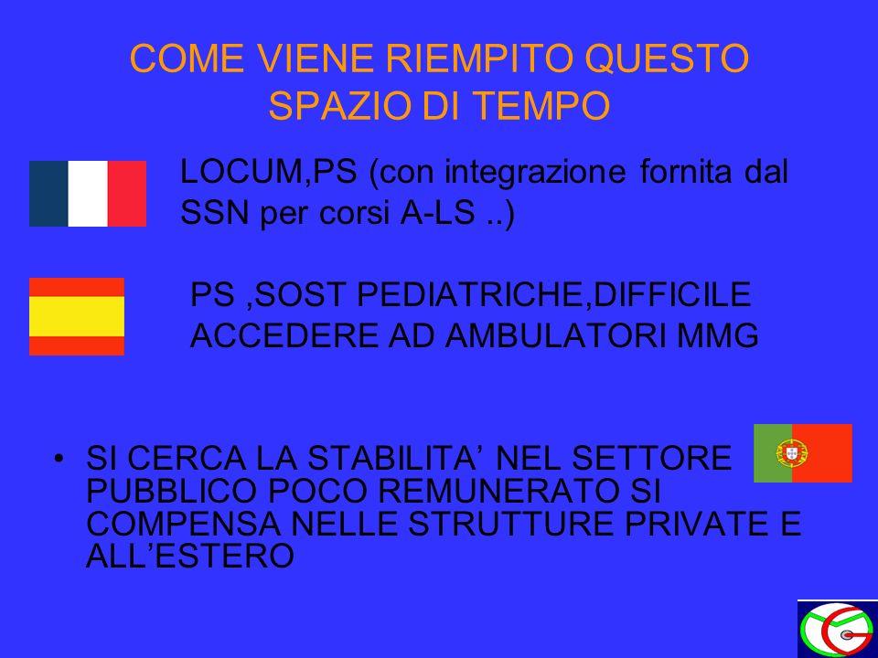COME VIENE RIEMPITO QUESTO SPAZIO DI TEMPO LOCUM,PS (con integrazione fornita dal SSN per corsi A-LS..) PS,SOST PEDIATRICHE,DIFFICILE ACCEDERE AD AMBU