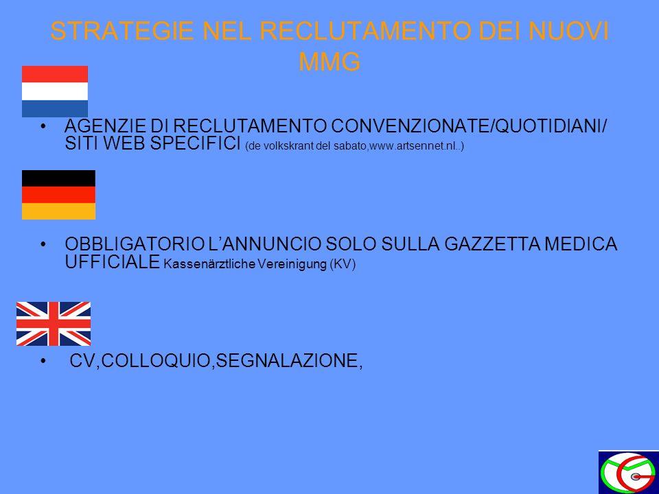 STRATEGIE NEL RECLUTAMENTO DEI NUOVI MMG AGENZIE DI RECLUTAMENTO CONVENZIONATE/QUOTIDIANI/ SITI WEB SPECIFICI (de volkskrant del sabato,www.artsennet.