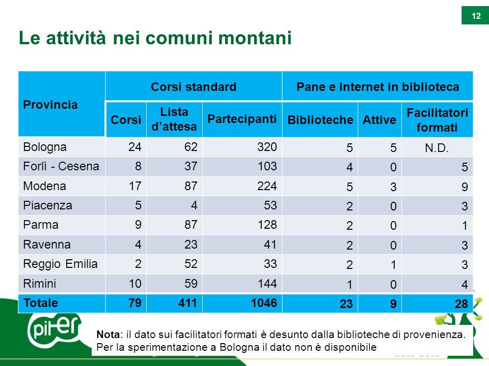 12 Le attività nei comuni montani Provincia Corsi standardPane e Internet in biblioteca Corsi Lista dattesa PartecipantiBibliotecheAttive Facilitatori formati Bologna2462320 55N.D.