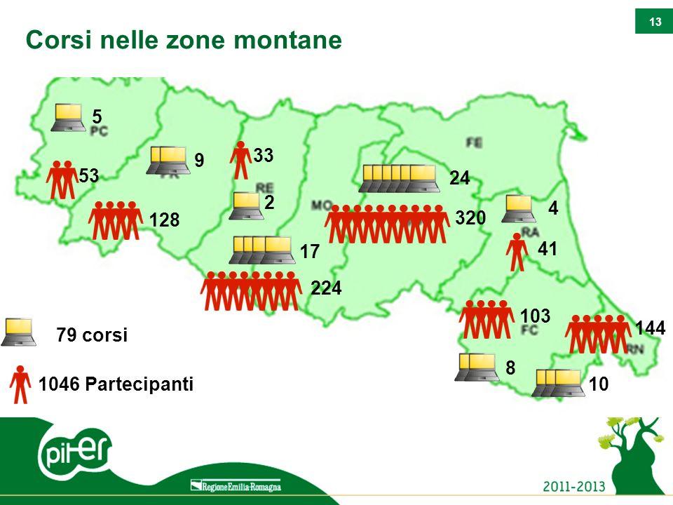 13 Corsi nelle zone montane 320 41 103 144 224 53 128 33 1046 Partecipanti 79 corsi 10 2 9 5 17 24 4 8