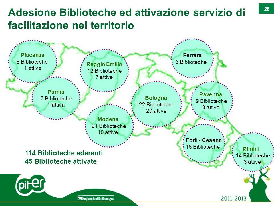 28 Adesione Biblioteche ed attivazione servizio di facilitazione nel territorio 114 Biblioteche aderenti 45 Biblioteche attivate Bologna 22 Biblioteche 20 attive Ravenna 9 Biblioteche 3 attive Modena 21 Biblioteche 10 attive Reggio Emilia 12 Biblioteche 7 attive Rimini 14 Biblioteche 3 attive Piacenza 8 Biblioteche 1 attiva Forlì - Cesena 16 Biblioteche Ferrara 6 Biblioteche Parma 7 Biblioteche 1 attiva