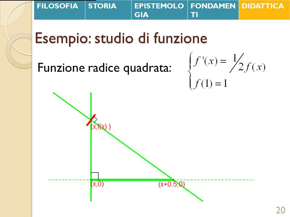 Esempio: studio di funzione Funzione radice quadrata: 20 FILOSOFIASTORIAEPISTEMOLO GIA FONDAMEN TI DIDATTICA