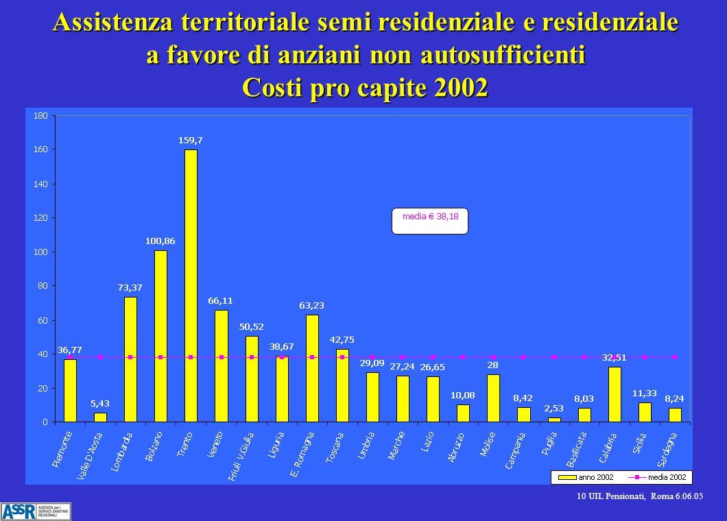 10 UIL Pensionati, Roma 6.06.05 Assistenza territoriale semi residenziale e residenziale a favore di anziani non autosufficienti Costi pro capite 2002
