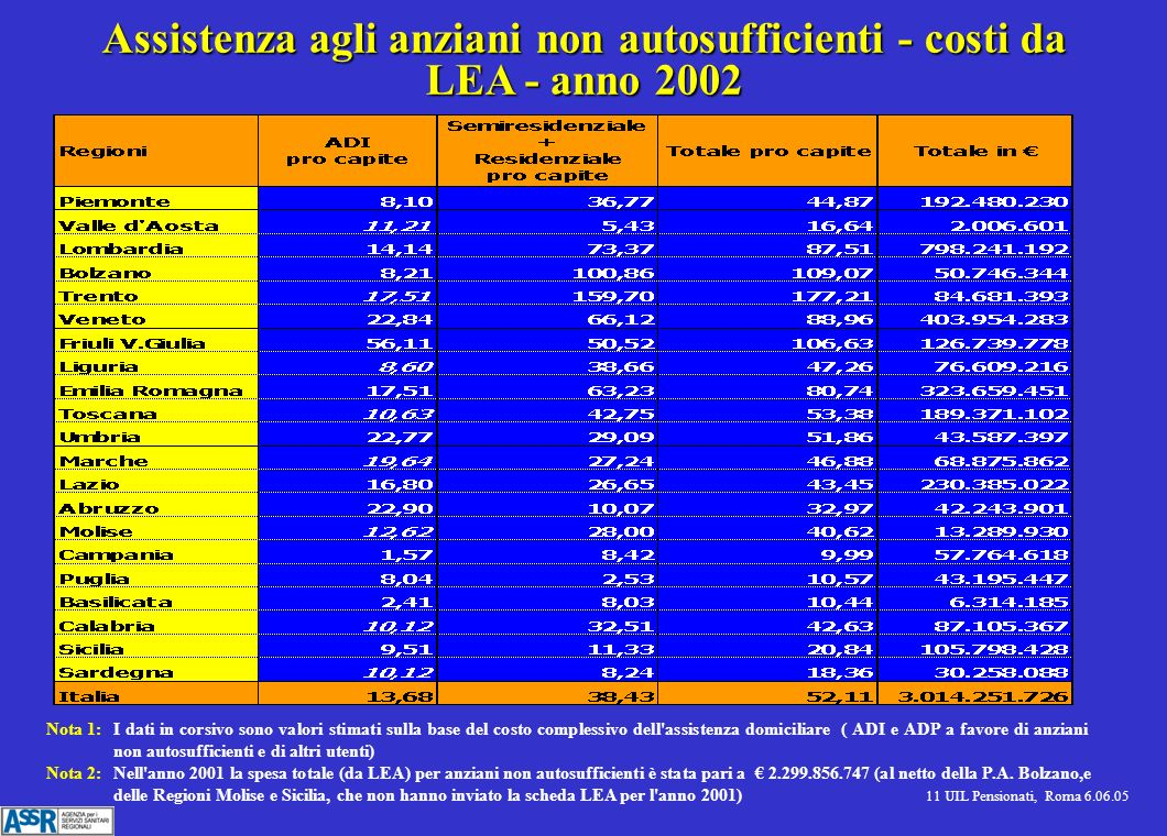 11 UIL Pensionati, Roma 6.06.05 Assistenza agli anziani non autosufficienti - costi da LEA - anno 2002 Nota 1:I dati in corsivo sono valori stimati sulla base del costo complessivo dell assistenza domiciliare ( ADI e ADP a favore di anziani non autosufficienti e di altri utenti) Nota 2:Nell anno 2001 la spesa totale (da LEA) per anziani non autosufficienti è stata pari a 2.299.856.747 (al netto della P.A.