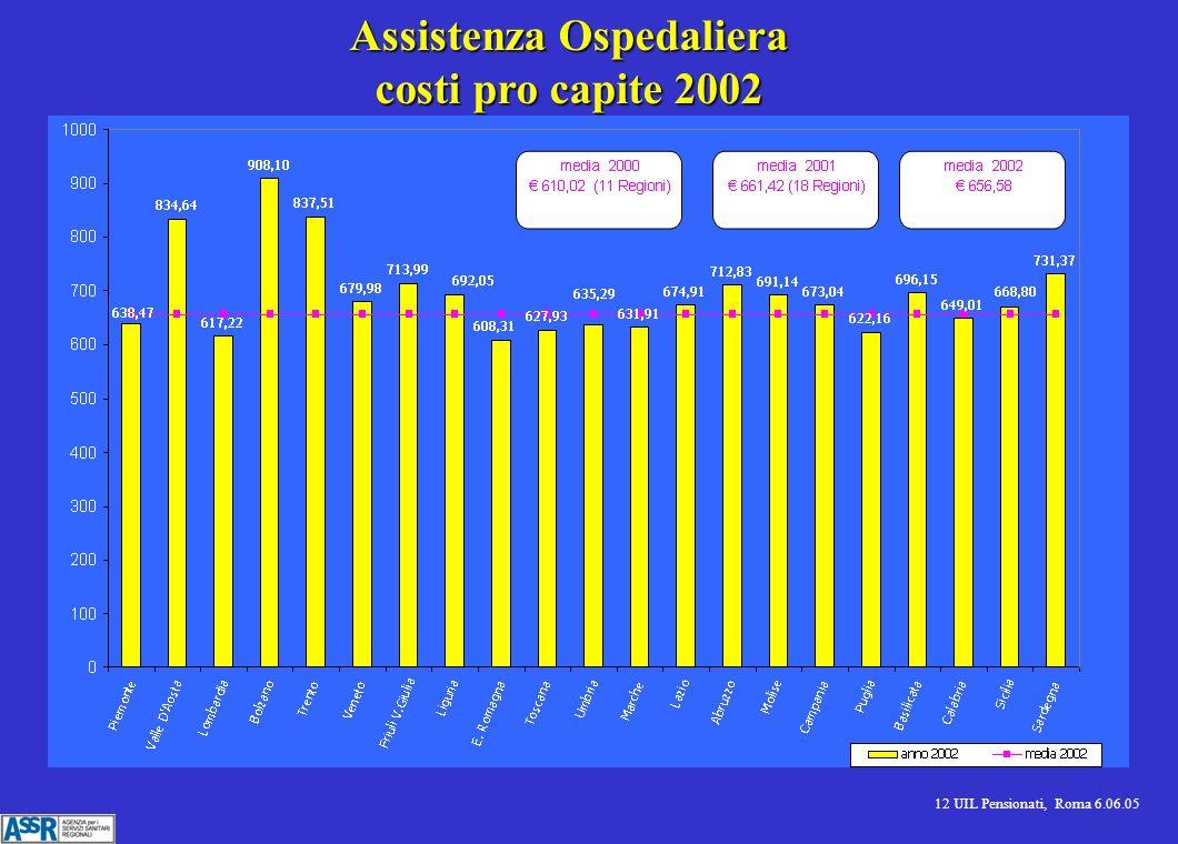 12 UIL Pensionati, Roma 6.06.05 Assistenza Ospedaliera costi pro capite 2002