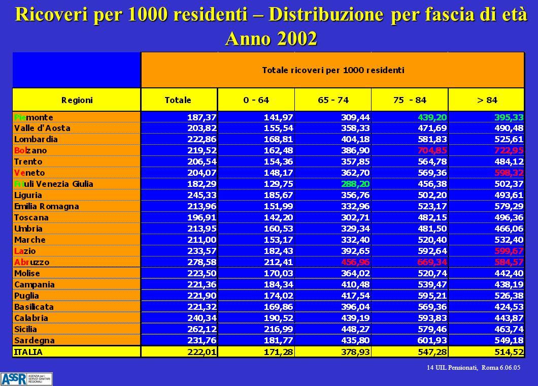 14 UIL Pensionati, Roma 6.06.05 Ricoveri per 1000 residenti – Distribuzione per fascia di età Anno 2002