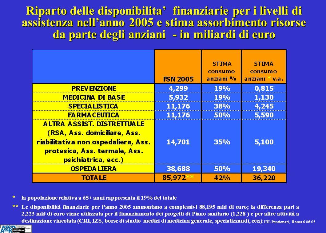 15 UIL Pensionati, Roma 6.06.05 Riparto delle disponibilita finanziarie per i livelli di assistenza nellanno 2005 e stima assorbimento risorse da parte degli anziani - in miliardi di euro * la popolazione relativa a 65+ anni rappresenta il 19% del totale ** Le disponibilità finanziarie per lanno 2005 ammontano a complessivi 88,195 mld di euro; la differenza pari a 2,223 mld di euro viene utilizzata per il finanziamento dei progetti di Piano sanitario (1,228 ) e per altre attività a destinazione vincolata (CRI, IZS, borse di studio medici di medicina generale, specializzandi, ecc.)