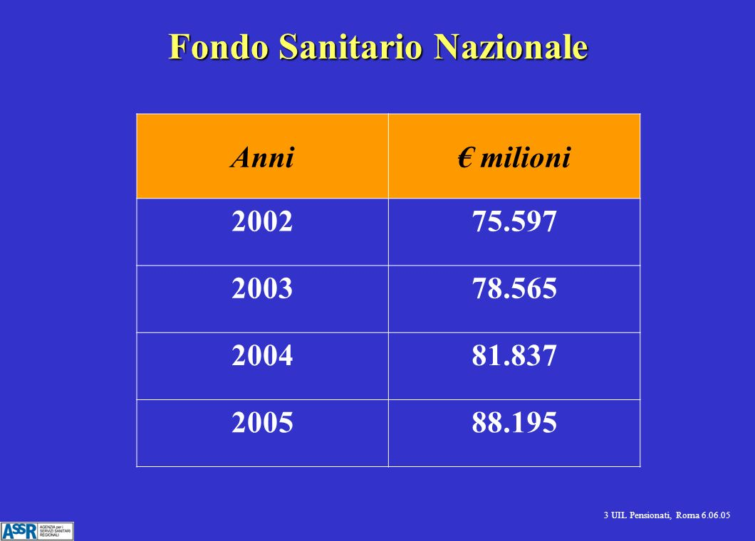 3 UIL Pensionati, Roma 6.06.05 Fondo Sanitario Nazionale Anni milioni 200275.597 200378.565 200481.837 200588.195