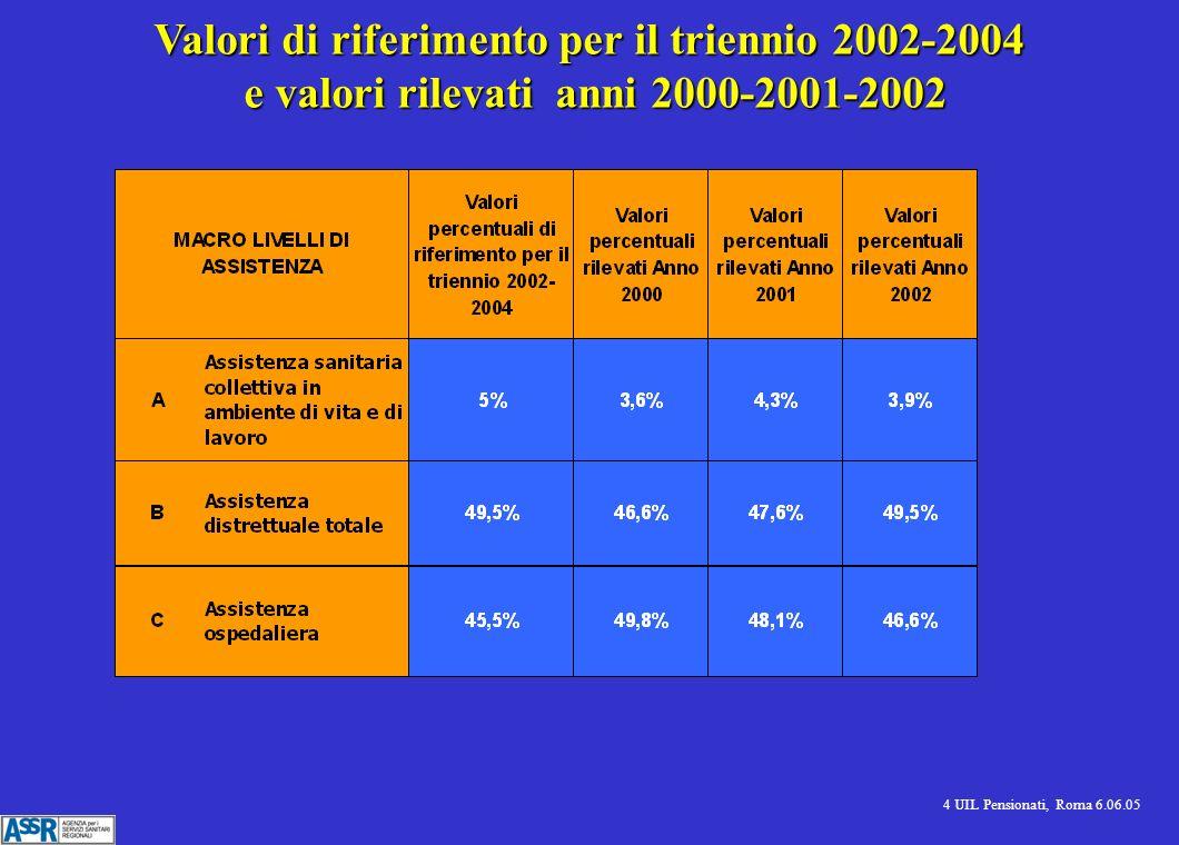 4 UIL Pensionati, Roma 6.06.05 Valori di riferimento per il triennio 2002-2004 e valori rilevati anni 2000-2001-2002 e valori rilevati anni 2000-2001-