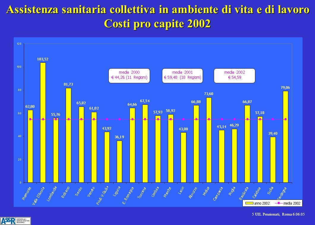 5 UIL Pensionati, Roma 6.06.05 Assistenza sanitaria collettiva in ambiente di vita e di lavoro Costi pro capite 2002
